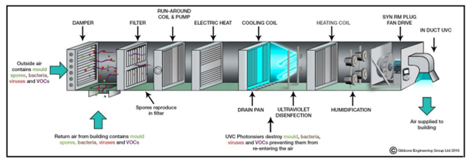 UVGI disinfects air, water and surfaces